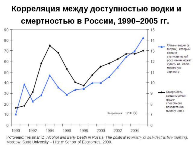 Корреляция между доступностью водки и смертностью в России, 1990–2005 гг.