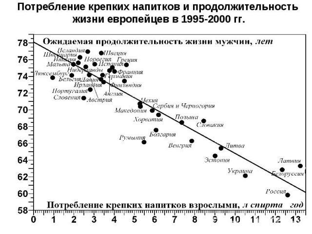 Потребление крепких напитков и продолжительность жизни европейцев в 1995-2000гг.