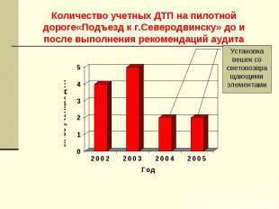 Количество учетных ДТП на пилотной дороге«Подъезд к г.Северодвинску» до и после