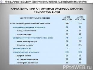 ХАРАКТЕРИСТИКИ АЛГОРИТМОВ ЭКСПРЕСС-АНАЛИЗАСАМОЛЕТОВ А-320