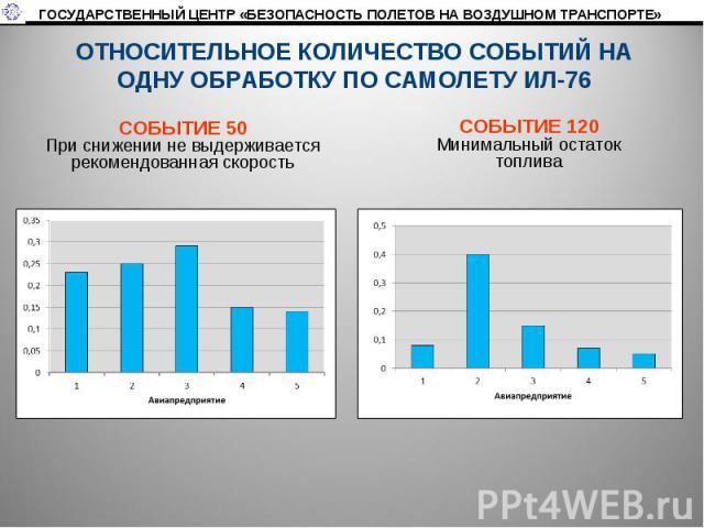 ОТНОСИТЕЛЬНОЕ КОЛИЧЕСТВО СОБЫТИЙ НА ОДНУ ОБРАБОТКУ ПО САМОЛЕТУ ИЛ-76 СОБЫТИЕ 50При снижении не выдерживаетсярекомендованная скоростьСОБЫТИЕ 120Минимальный остаток топлива