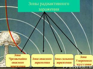 Зоны радиактивного зараженияЗона ЧрезвычайноопасногозараженияЗона опасного зараж