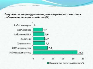 Результаты индивидуального дозиметрического контроля работников лесного хозяйств