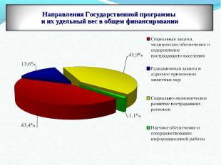 Направления Государственной программы и их удельный вес в общем финансировании
