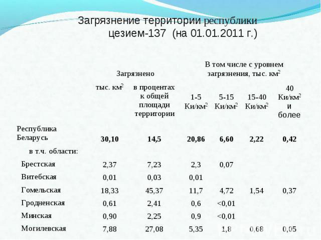 Загрязнение территории республикицезием-137 (на 01.01.2011 г.)