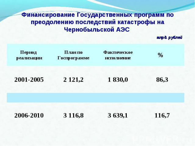 Финансирование Государственных программ по преодолению последствий катастрофы на Чернобыльской АЭС