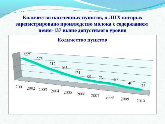 Количество населенных пунктов, в ЛПХ которых зарегистрировано производство молока с содержанием цезия-137 выше допустимого уровня