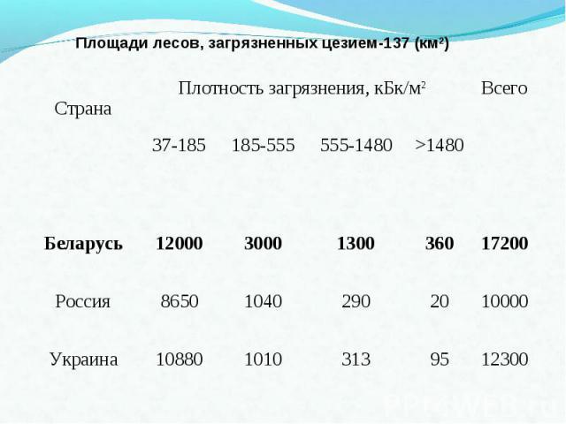 Площади лесов, загрязненных цезием-137 (км2)