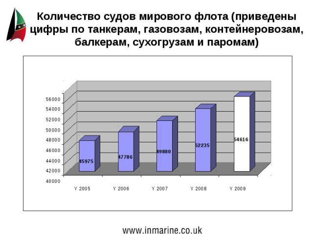 Количество судов мирового флота (приведены цифры по танкерам, газовозам, контейнеровозам, балкерам, сухогрузам и паромам)