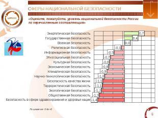 СФЕРЫ НАЦИОНАЛЬНОЙ БЕЗОПАСНОСТИ«Оцените, пожалуйста, уровень национальной безопа