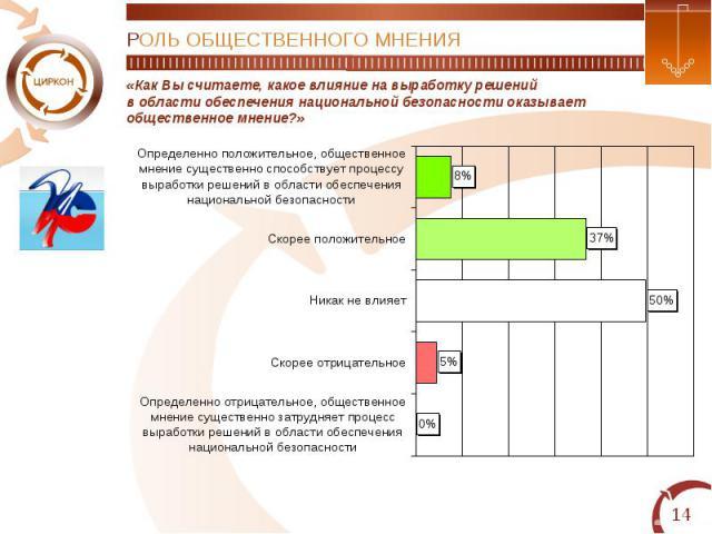 РОЛЬ ОБЩЕСТВЕННОГО МНЕНИЯ«Как Вы считаете, какое влияние на выработку решенийв области обеспечения национальной безопасности оказываетобщественное мнение?»