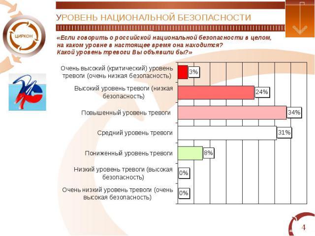 УРОВЕНЬ НАЦИОНАЛЬНОЙ БЕЗОПАСНОСТИ«Если говорить о российской национальной безопасности в целом,на каком уровне в настоящее время она находится?Какой уровень тревоги Вы объявили бы?»