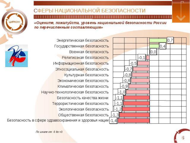 СФЕРЫ НАЦИОНАЛЬНОЙ БЕЗОПАСНОСТИ«Оцените, пожалуйста, уровень национальной безопасности Россиипо перечисленным составляющим»