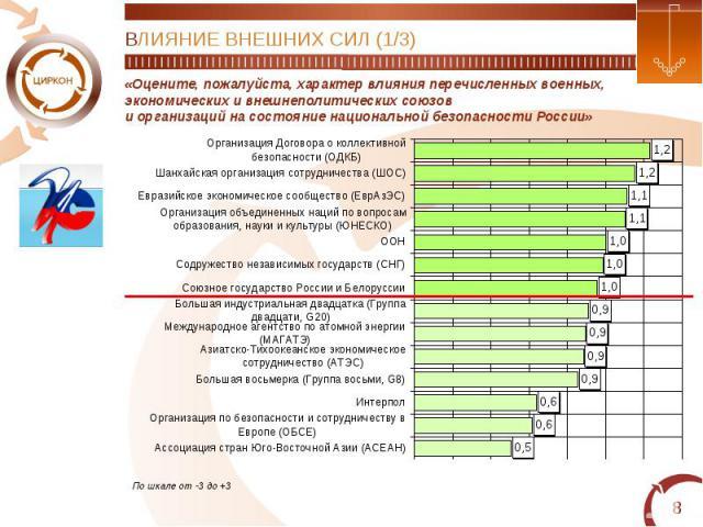 ВЛИЯНИЕ ВНЕШНИХ СИЛ (1/3)«Оцените, пожалуйста, характер влияния перечисленных военных,экономических и внешнеполитических союзови организаций на состояние национальной безопасности России»