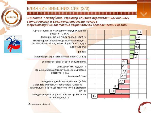 ВЛИЯНИЕ ВНЕШНИХ СИЛ (2/3)«Оцените, пожалуйста, характер влияния перечисленных военных,экономических и внешнеполитических союзови организаций на состояние национальной безопасности России»