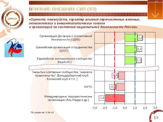 ВЛИЯНИЕ ВНЕШНИХ СИЛ (3/3)«Оцените, пожалуйста, характер влияния перечисленных военных,экономических и внешнеполитических союзови организаций на состояние национальной безопасности России»
