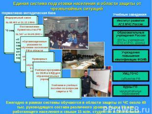 Единая система подготовки населения в области защиты от чрезвычайных ситуаций Еж