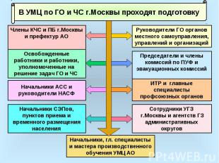 В УМЦ по ГО и ЧС г.Москвы проходят подготовку