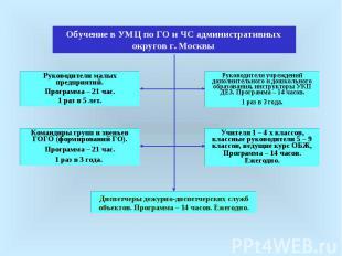 Обучение в УМЦ по ГО и ЧС административных округов г. МосквыРуководители малых п