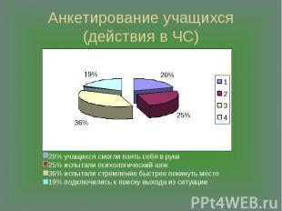 Анкетирование учащихся(действия в ЧС) 20% учащихся смогли взять себя в руки 25%