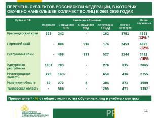 ПЕРЕЧЕНЬ СУБЪЕКТОВ РОССИЙСКОЙ ФЕДЕРАЦИИ, В КОТОРЫХ ОБУЧЕНО НАИБОЛЬШЕЕ КОЛИЧЕСТВО