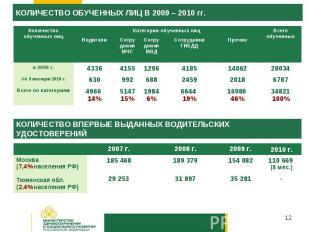 КОЛИЧЕСТВО ОБУЧЕННЫХ ЛИЦ В 2009 – 2010 гг.КОЛИЧЕСТВО ВПЕРВЫЕ ВЫДАННЫХ ВОДИТЕЛЬСК