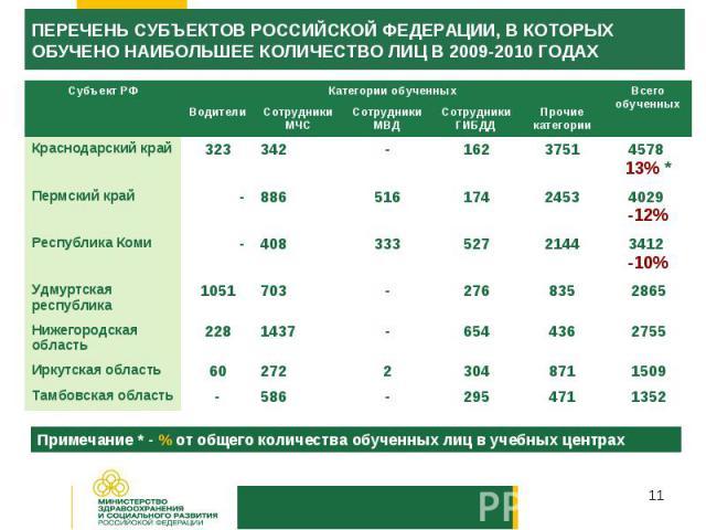 ПЕРЕЧЕНЬ СУБЪЕКТОВ РОССИЙСКОЙ ФЕДЕРАЦИИ, В КОТОРЫХ ОБУЧЕНО НАИБОЛЬШЕЕ КОЛИЧЕСТВО ЛИЦ В 2009-2010 ГОДАХПримечание * - % от общего количества обученных лиц в учебных центрах