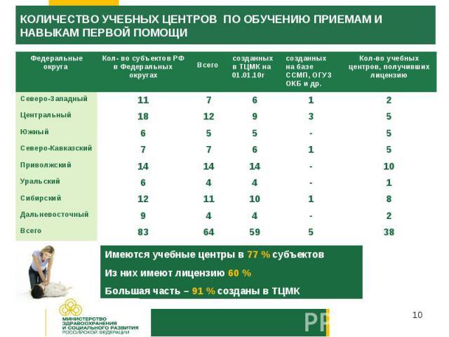 КОЛИЧЕСТВО УЧЕБНЫХ ЦЕНТРОВ ПО ОБУЧЕНИЮ ПРИЕМАМ И НАВЫКАМ ПЕРВОЙ ПОМОЩИИмеются учебные центры в 77 % субъектовИз них имеют лицензию 60 %Большая часть – 91 % созданы в ТЦМК