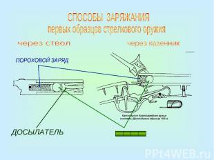 СПОСОБЫ ЗАРЯЖАНИЯпервых образцов стрелкового оружия