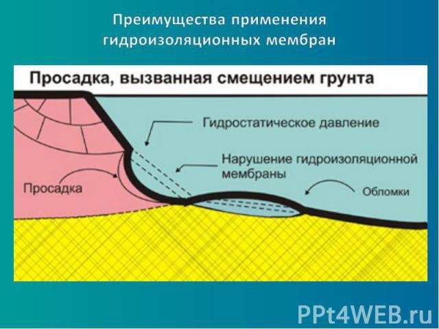 Преимущества применения гидроизоляционных мембран