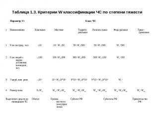Таблица 1.3. Критерии W классификации ЧС по степени тяжести