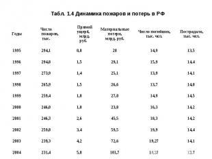 Табл. 1.4 Динамика пожаров и потерь в РФ