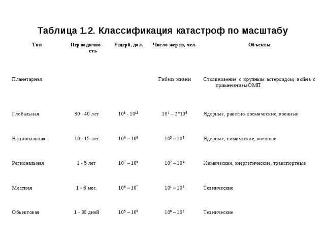Таблица 1.2. Классификация катастроф по масштабу
