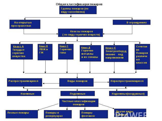Общая классификация пожаров