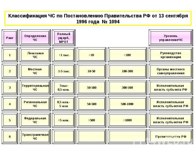 Классификация ЧС по Постановлению Правительства РФ от 13 сентября 1996 года № 1094