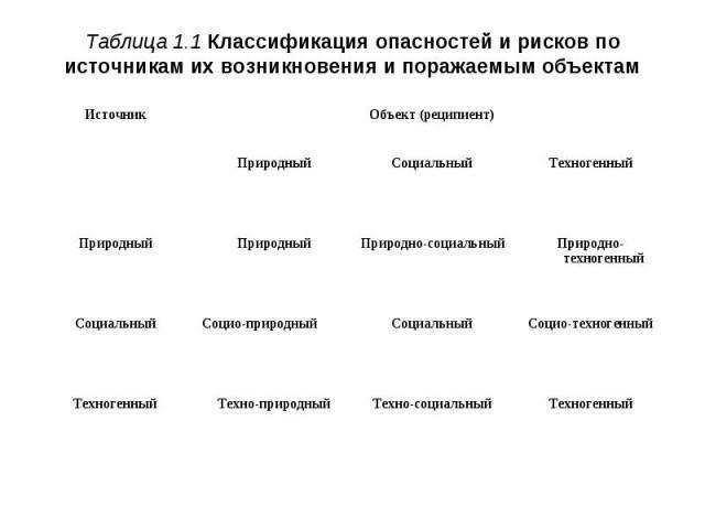Таблица 1.1 Классификация опасностей и рисков по источникам их возникновения и поражаемым объектам