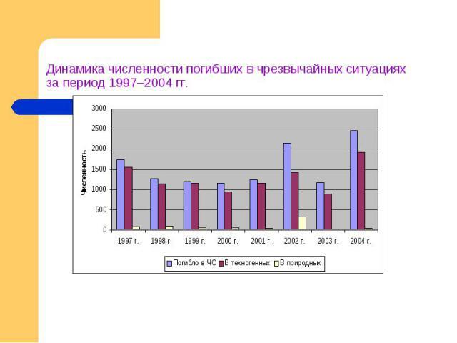 Динамика численности погибших в чрезвычайных ситуацияхза период 1997–2004 гг.
