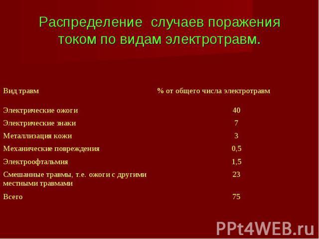 Распределение случаев поражения током по видам электротравм.