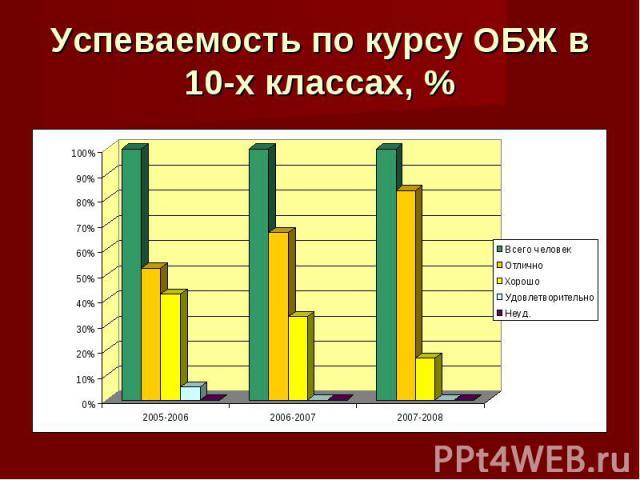 Успеваемость по курсу ОБЖ в 10-х классах, %