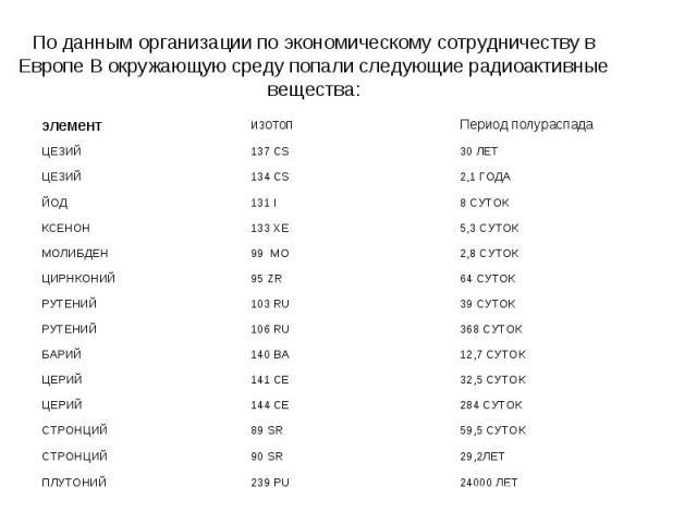 По данным организации по экономическому сотрудничеству в Европе В окружающую среду попали следующие радиоактивные вещества: