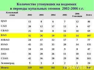 Количество утонувших на водоемах в периоды купальных сезонов 2002-2006 г.г.