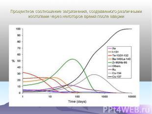 Процентное соотношение загрязнения, создаваемого различными изотопами через неко