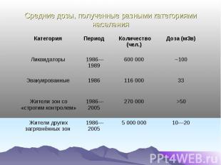 Средние дозы, полученные разными категориями населения