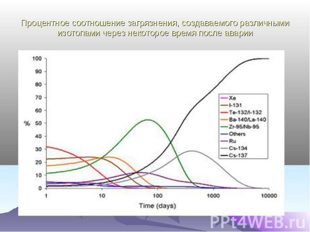 Процентное соотношение загрязнения, создаваемого различными изотопами через некоторое время после аварии