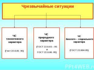 Чрезвычайные ситуации ЧС техногенного характера(Гост 22.0.05- 95)ЧС природного х