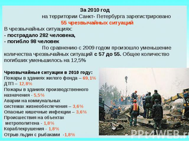 За 2010 год на территории Санкт- Петербурга зарегистрировано 55 чрезвычайных ситуацийВ чрезвычайных ситуациях:- пострадало 282 человека, - погибло 98 человек По сравнению с 2009 годом произошло уменьшение количества чрезвычайных ситуаций с 57 до 55.…