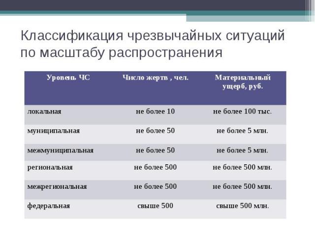 Классификация чрезвычайных ситуаций по масштабу распространения