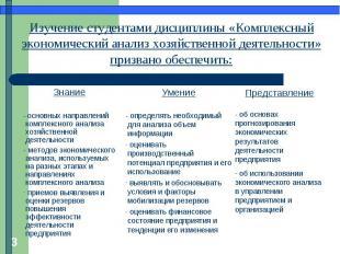 Изучение студентами дисциплины «Комплексный экономический анализ хозяйственной д