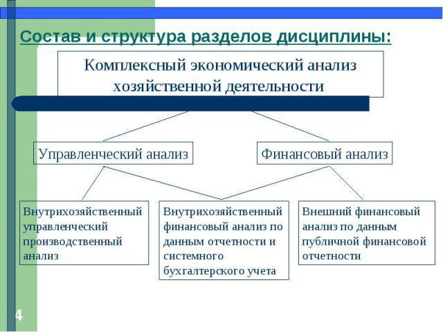 Состав и структура разделов дисциплины: Комплексный экономический анализ хозяйственной деятельности
