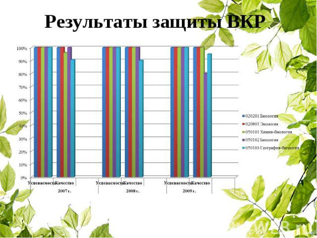 Результаты защиты ВКР